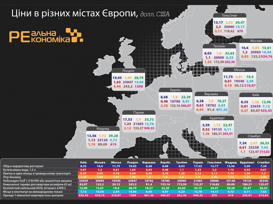Photo of Ціни в Європейських столицях та Києві