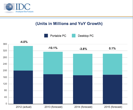 Прогноз IDC: продажі ПК в 2013 році скоротяться на 10,1%