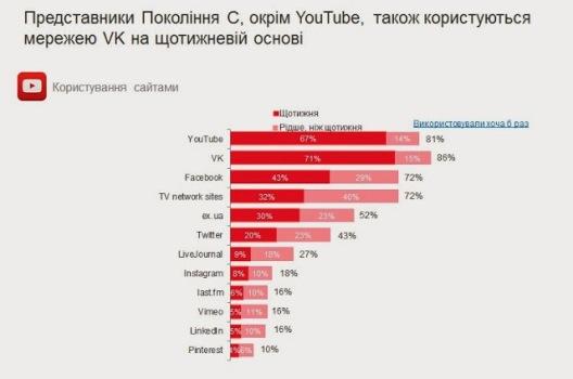 Представлений портрет української інтернет-аудиторії YouTube (2)