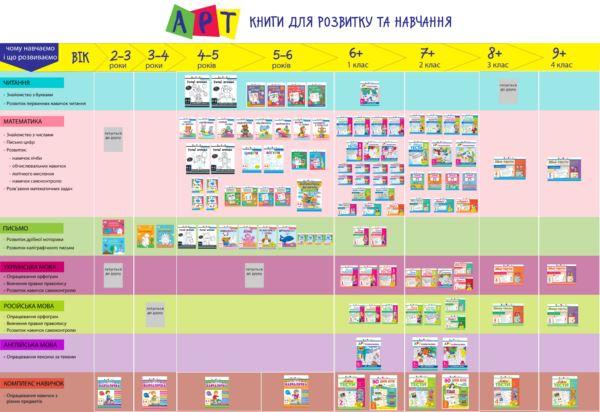 """Photo of """"АРТ"""" — нова торгівельна марка у складі лідера ринку дитячої літератури України"""