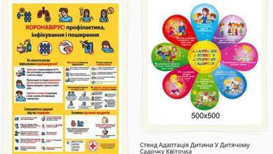 Photo of Кращі стенди для інформування освітян і батьків дошкільнят