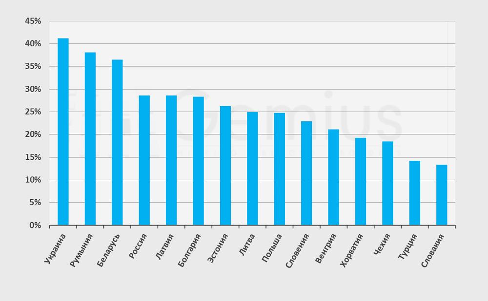Східна Європа - демографія в мережі