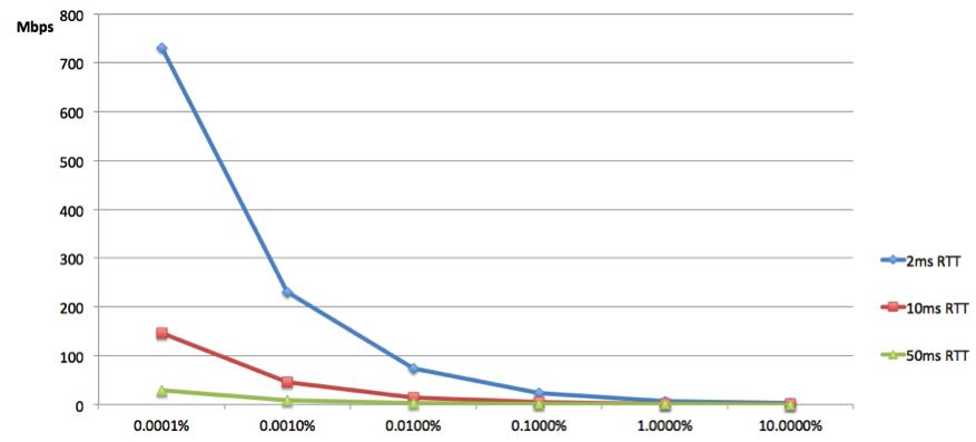 Швидкість бездротових мереж виросте на 1000%