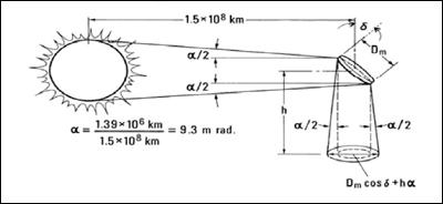 Штучне Сонце: плюси і мінуси проектів