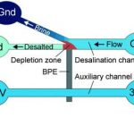 Революційна технологія опріснення морської води
