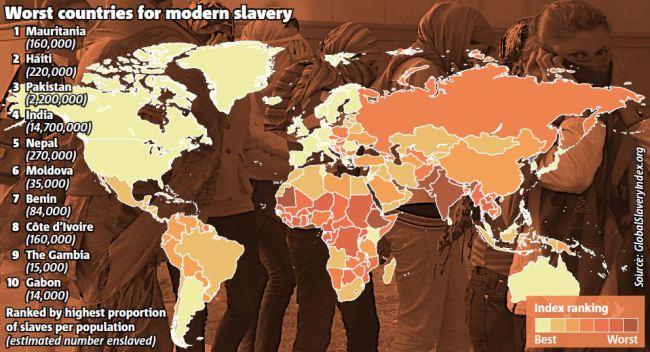 Світовий рейтинг сучасного рабства