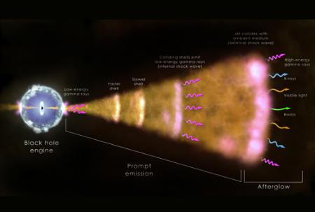Найяскравіший гамма-спалах був зафіксований фахівцями НАСА