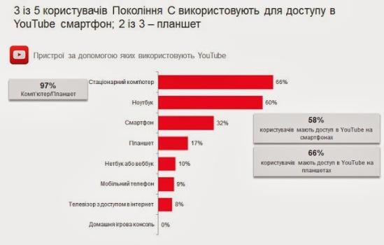Представлений портрет української інтернет-аудиторії YouTube (1)
