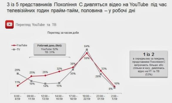 Представлений портрет української інтернет-аудиторії YouTube (3)