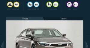 Qoros 3 названий найбезпечнішим автомобілем 2013 року (9)
