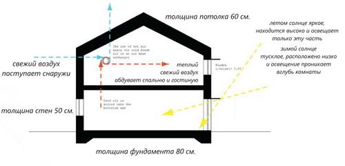 Вілла Nyberg: круглий пасивний будинок у Швеції (3)
