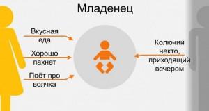 Мама і тато очима дитини — весела інфографіка