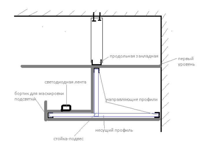 Как сделать ниши в потолке из гипсокартона 314