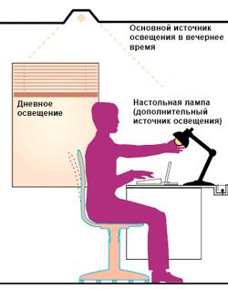 источники освещения на рабочем месте