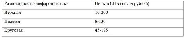 Цены на блефаропластику в СПБ