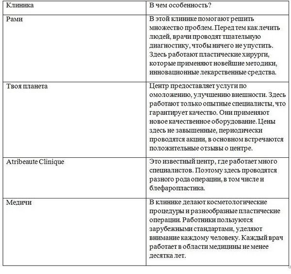 Клиники по блефаропластике в СПБ