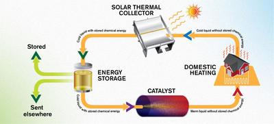 Создана молекула, способная удерживать солнечную энергию в течение 18 лет
